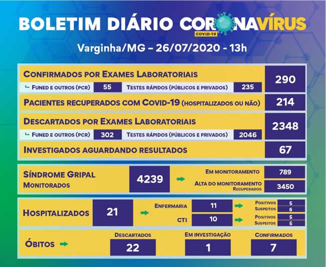 Varginha chega a 290 casos confirmados de Covid-19; 10 pessoas estão internadas – Varginha Online